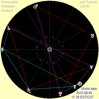 Planetary aspects, August 4, 2015