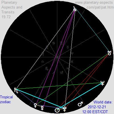 Planetary positions on December 21, 2012