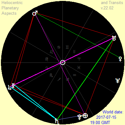 Heliocentric astrological software to calculate world transits