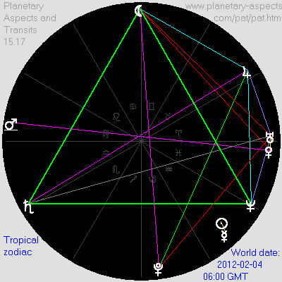Calculates and displays world transits, natal aspects and personal transits.