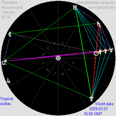 Astrology Software To Calculate Geocentric World Transits Natal