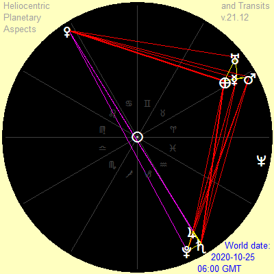 grand sextile february 9 2020 astrology