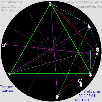Planetarische Aspekte und Transite