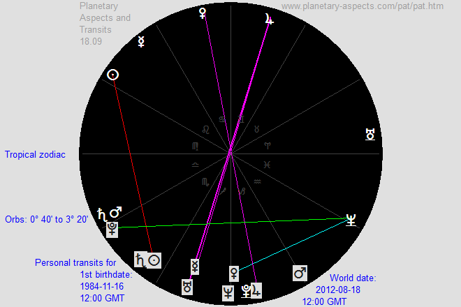 how to go about learning Transits - Astrologers' Community